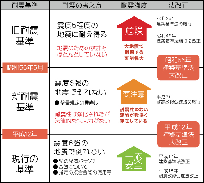 耐震基準の変化一覧