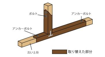 土台や柱の改善