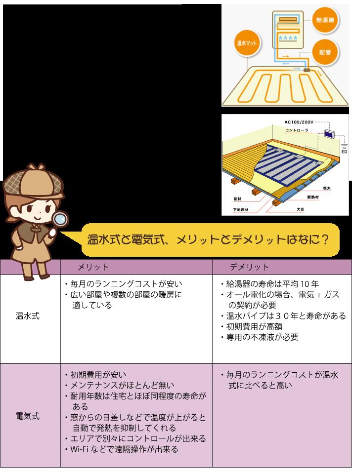 床暖房の温水式と電気式のメリットやデメリットと違い